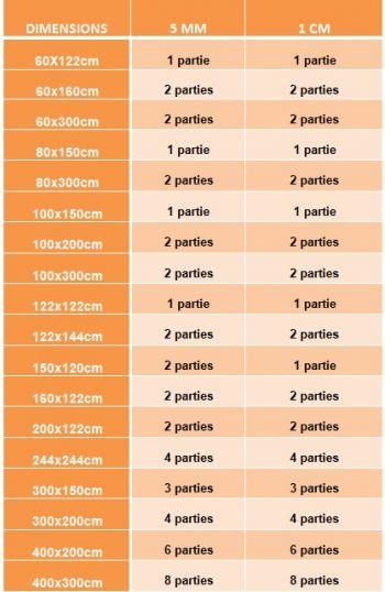 Nombre de parties par panneau